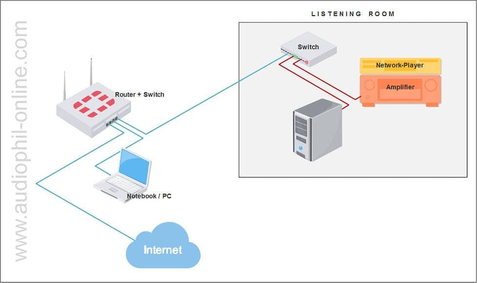 audiophile LAN