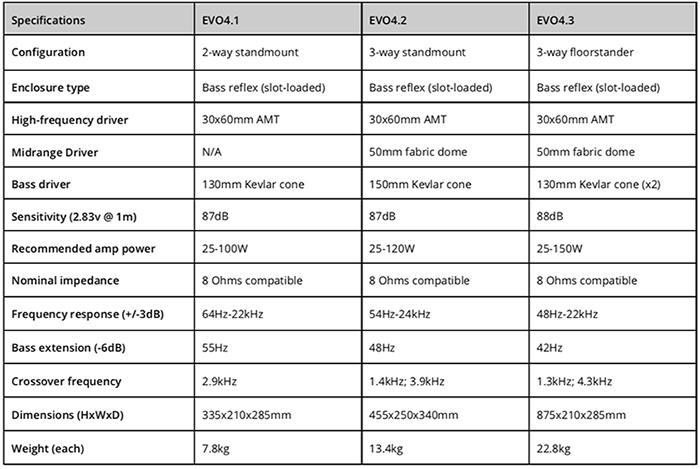 Wharfedale EVO4 Series